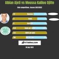 Albian Ajeti vs Moussa Kalilou Djitte h2h player stats