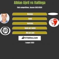 Albian Ajeti vs Itaitinga h2h player stats