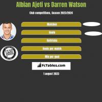 Albian Ajeti vs Darren Watson h2h player stats