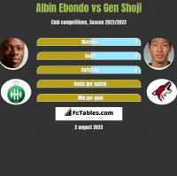 Albin Ebondo vs Gen Shoji h2h player stats