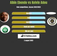 Albin Ebondo vs Kelvin Adou h2h player stats