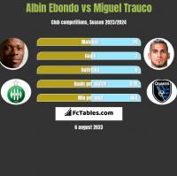 Albin Ebondo vs Miguel Trauco h2h player stats