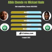 Albin Ebondo vs Mickael Nade h2h player stats