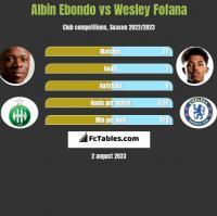 Albin Ebondo vs Wesley Fofana h2h player stats