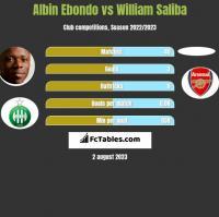 Albin Ebondo vs William Saliba h2h player stats