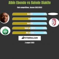 Albin Ebondo vs Bafode Diakite h2h player stats