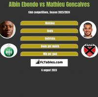 Albin Ebondo vs Mathieu Goncalves h2h player stats