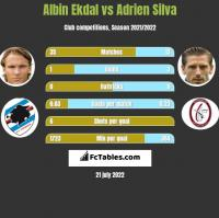Albin Ekdal vs Adrien Silva h2h player stats