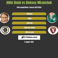 Albin Ekdal vs Aleksey Miranchuk h2h player stats