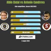 Albin Ekdal vs Antonio Candreva h2h player stats