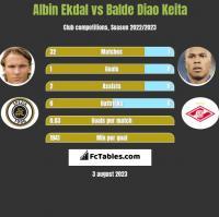 Albin Ekdal vs Balde Diao Keita h2h player stats