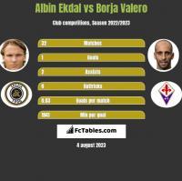 Albin Ekdal vs Borja Valero h2h player stats