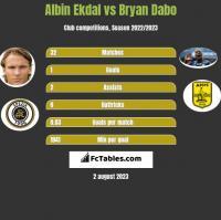 Albin Ekdal vs Bryan Dabo h2h player stats