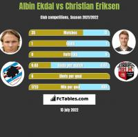 Albin Ekdal vs Christian Eriksen h2h player stats