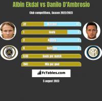Albin Ekdal vs Danilo D'Ambrosio h2h player stats