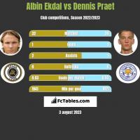 Albin Ekdal vs Dennis Praet h2h player stats