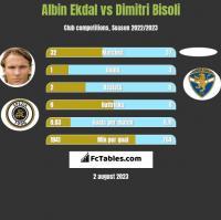 Albin Ekdal vs Dimitri Bisoli h2h player stats