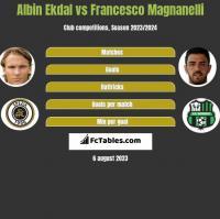 Albin Ekdal vs Francesco Magnanelli h2h player stats