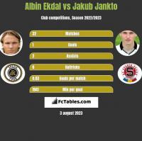 Albin Ekdal vs Jakub Jankto h2h player stats