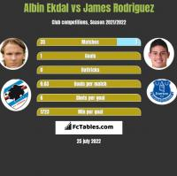 Albin Ekdal vs James Rodriguez h2h player stats