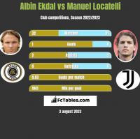 Albin Ekdal vs Manuel Locatelli h2h player stats