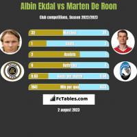 Albin Ekdal vs Marten De Roon h2h player stats