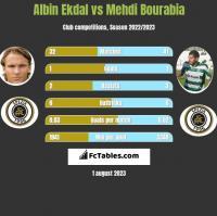 Albin Ekdal vs Mehdi Bourabia h2h player stats