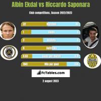 Albin Ekdal vs Riccardo Saponara h2h player stats