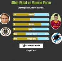 Albin Ekdal vs Valerio Verre h2h player stats