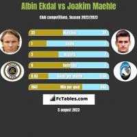 Albin Ekdal vs Joakim Maehle h2h player stats