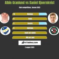 Albin Granlund vs Daniel Bjoernkvist h2h player stats