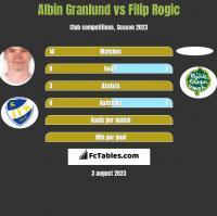 Albin Granlund vs Filip Rogic h2h player stats
