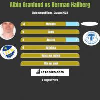 Albin Granlund vs Herman Hallberg h2h player stats