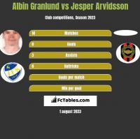 Albin Granlund vs Jesper Arvidsson h2h player stats