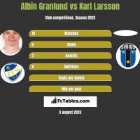 Albin Granlund vs Karl Larsson h2h player stats