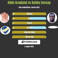Albin Granlund vs Kebba Ceesay h2h player stats