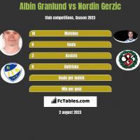 Albin Granlund vs Nordin Gerzic h2h player stats