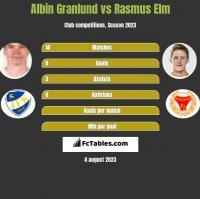 Albin Granlund vs Rasmus Elm h2h player stats