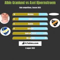 Albin Granlund vs Axel Bjoernstroem h2h player stats