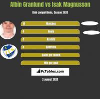 Albin Granlund vs Isak Magnusson h2h player stats