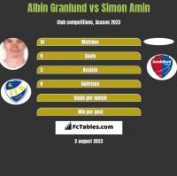 Albin Granlund vs Simon Amin h2h player stats