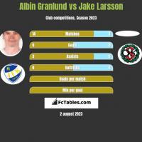 Albin Granlund vs Jake Larsson h2h player stats