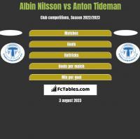 Albin Nilsson vs Anton Tideman h2h player stats