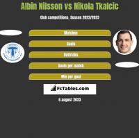 Albin Nilsson vs Nikola Tkalcic h2h player stats