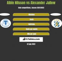 Albin Nilsson vs Alexander Jallow h2h player stats