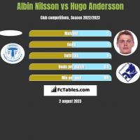 Albin Nilsson vs Hugo Andersson h2h player stats