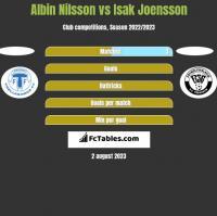 Albin Nilsson vs Isak Joensson h2h player stats