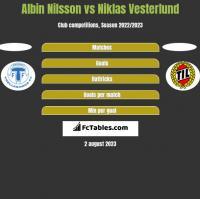 Albin Nilsson vs Niklas Vesterlund h2h player stats