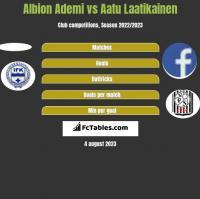 Albion Ademi vs Aatu Laatikainen h2h player stats