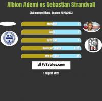 Albion Ademi vs Sebastian Strandvall h2h player stats